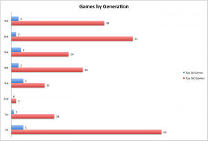 Bar graph histogram of the Top 200 and Top 20 games by console generation.