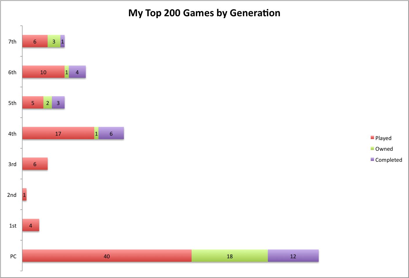 top 2008 games