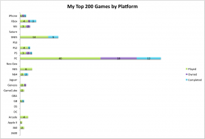Bar graph histogram of the Top 200 games broken down by my Played, Owned, and Completed lists organized by console platform (including PC)