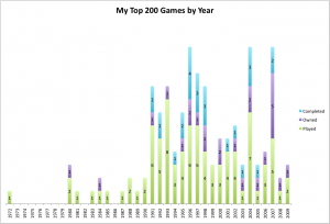Bar graph histogram of the Top 200 games broken down by my Played, Owned, and Completed lists organized by publication year