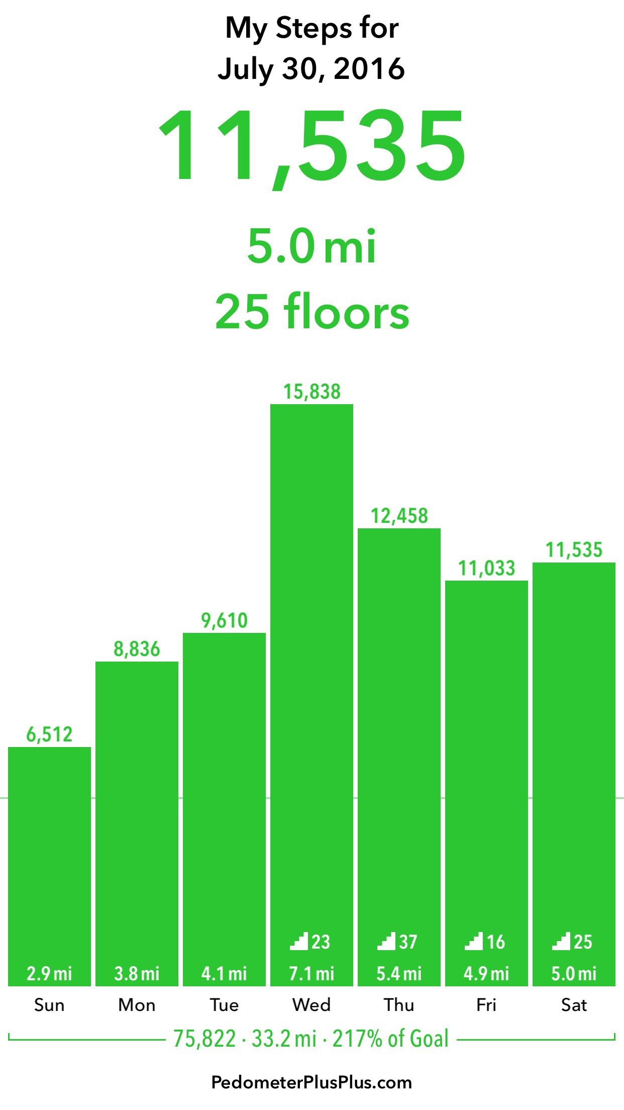 A screenshot from the app Pedometer++ showing a bar graph of my activity for the last week; there is a noticeable uptick in steps starting Wednesday with the sudden addition of vertical movement due to topography and apartment living.